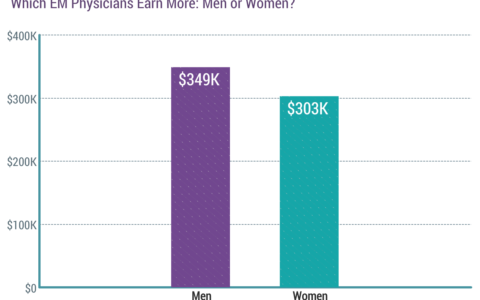 emergency physician salary by gender