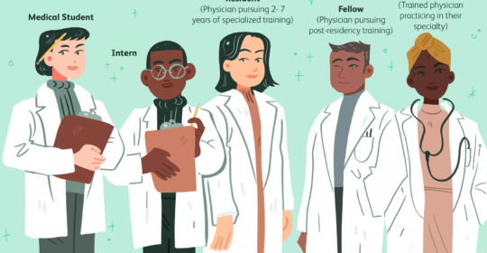 The Roles of Physicians: Who Are the Students, Interns, Residents, and Doctors in the Healthcare Facility?